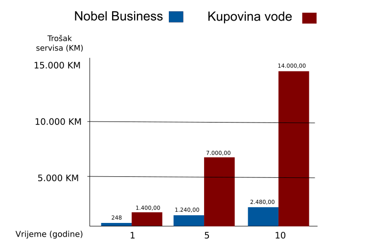Tablica Nobel Business ili kupovina vode